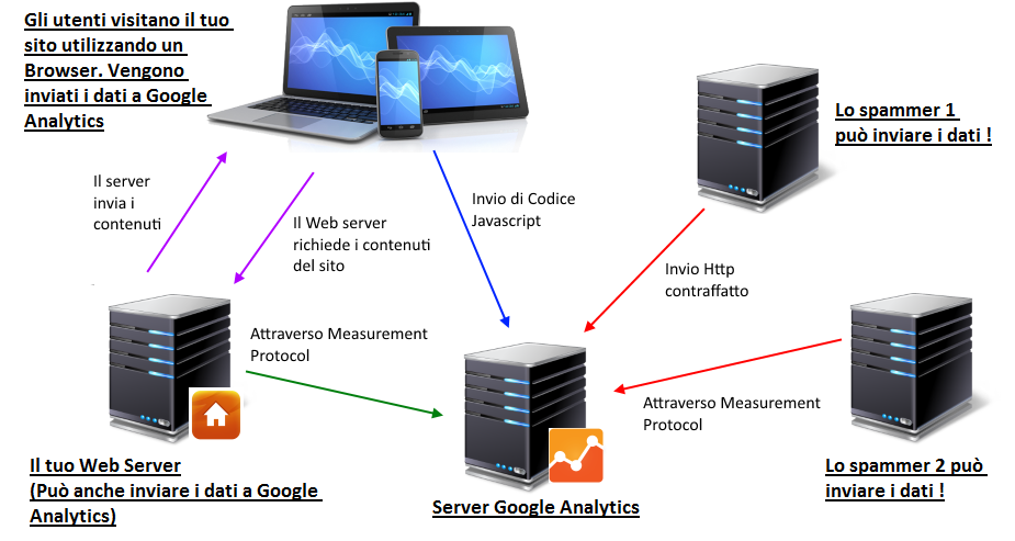 Google-Analytics-referral-spam-funzionamento