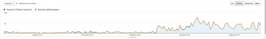 creare-segmento-filtro-referral-spam-google-analytics