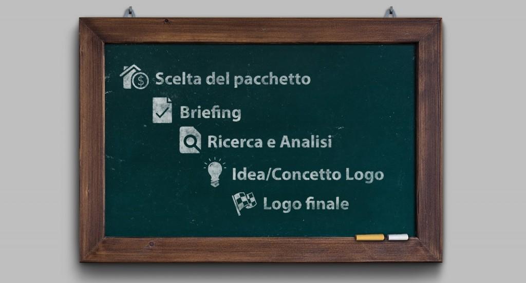 fasi-progettazione-logo-torino